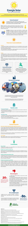 Energia solar infográfico